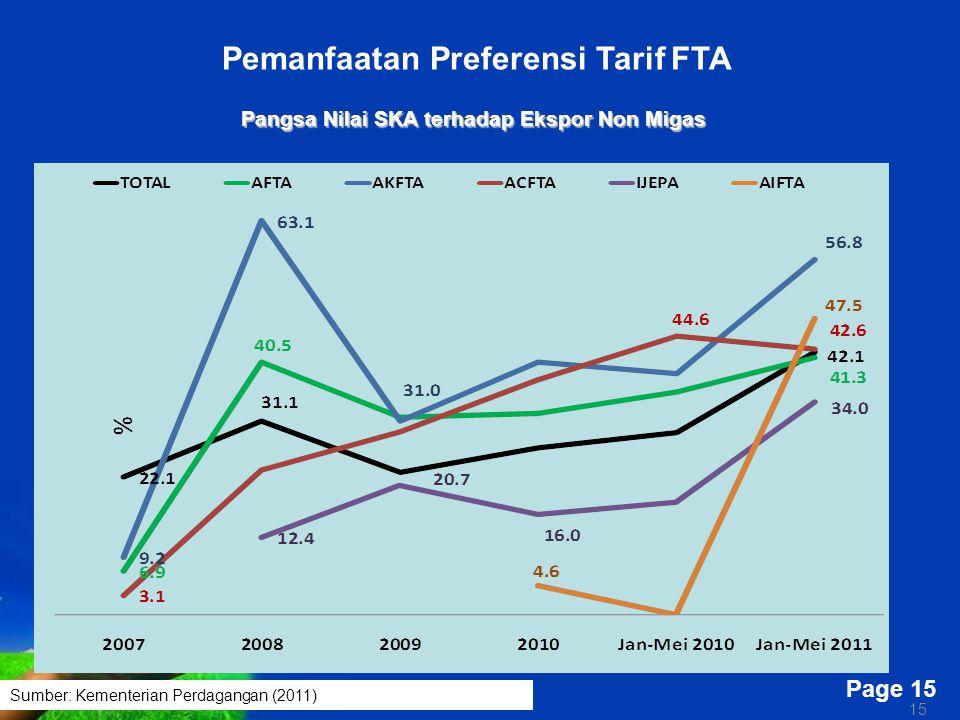 Pemanfaatan Preferensi Tarif FTA