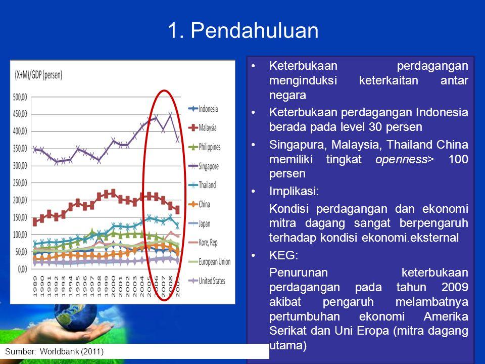 1. Pendahuluan Keterbukaan perdagangan menginduksi keterkaitan antar negara. Keterbukaan perdagangan Indonesia berada pada level 30 persen.