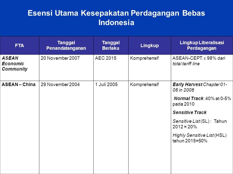 Esensi Utama Kesepakatan Perdagangan Bebas Indonesia