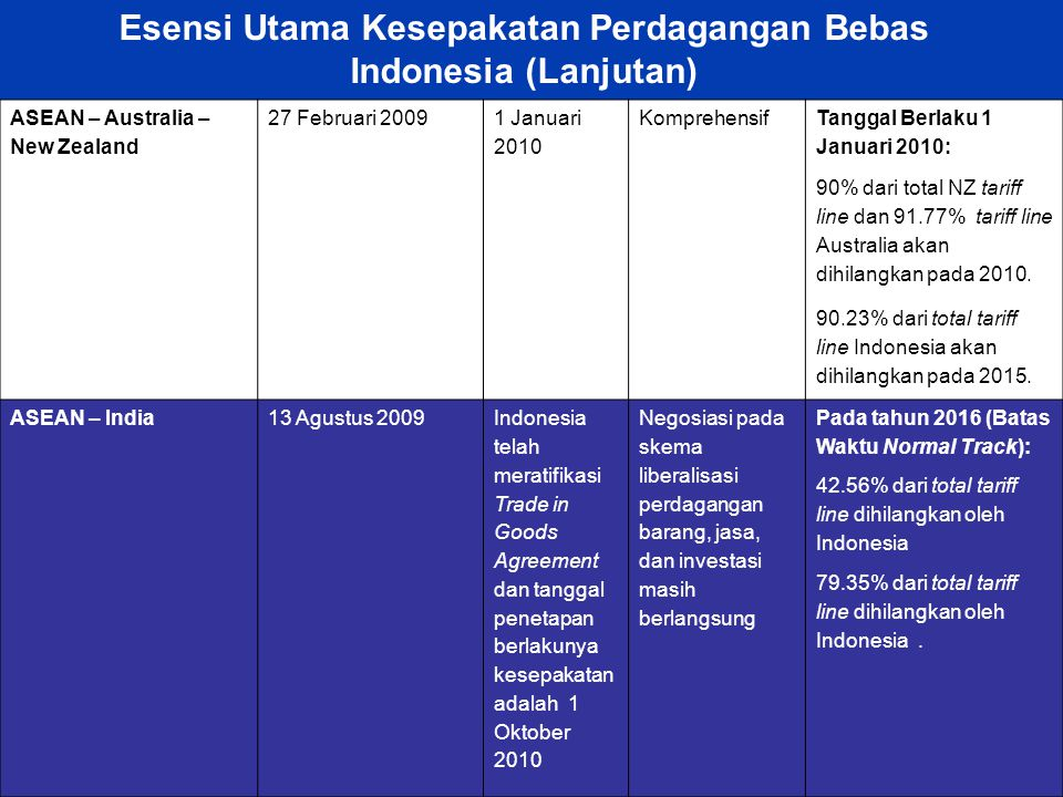 Esensi Utama Kesepakatan Perdagangan Bebas Indonesia (Lanjutan)