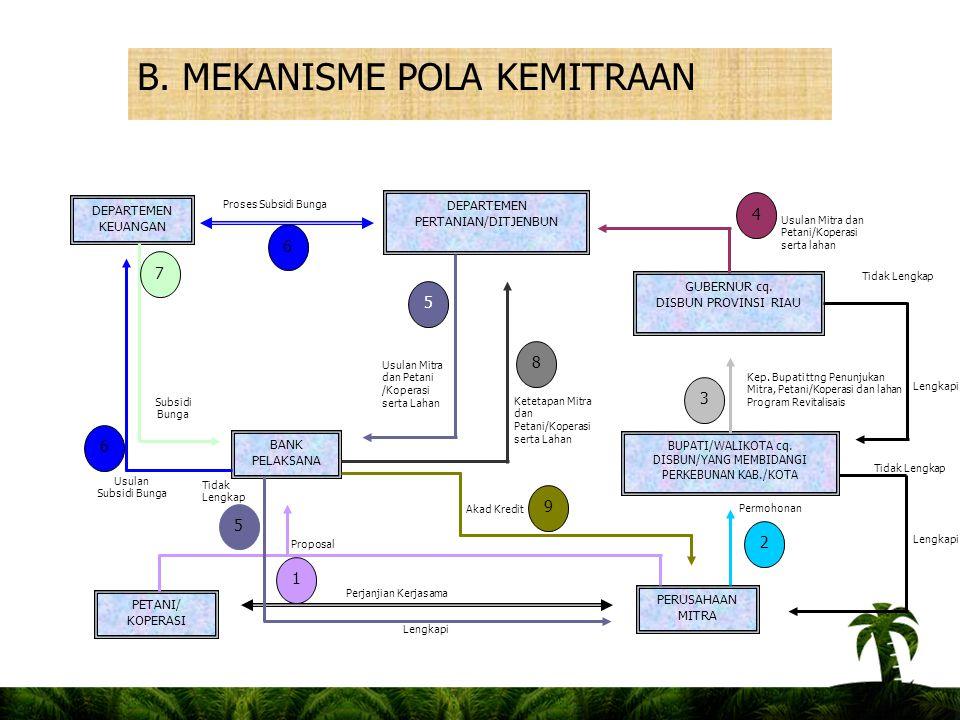 B. MEKANISME POLA KEMITRAAN