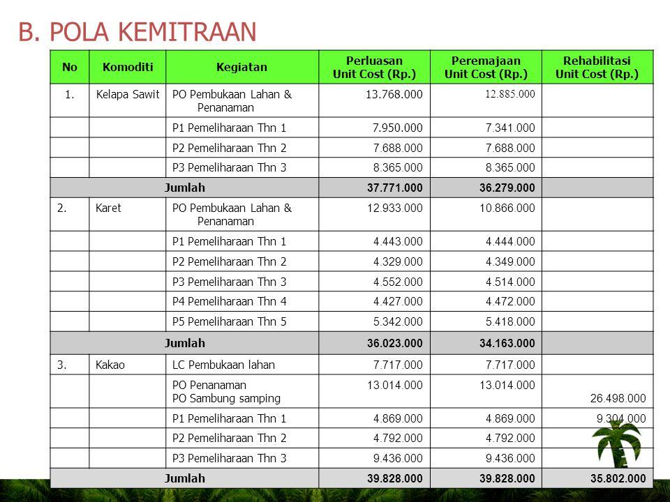 B. POLA KEMITRAAN No Komoditi Kegiatan Perluasan Unit Cost (Rp.)