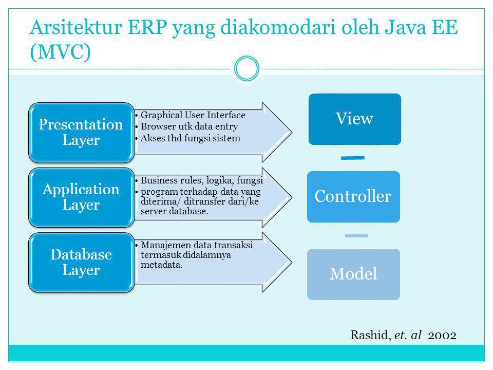 Arsitektur ERP yang diakomodari oleh Java EE (MVC)