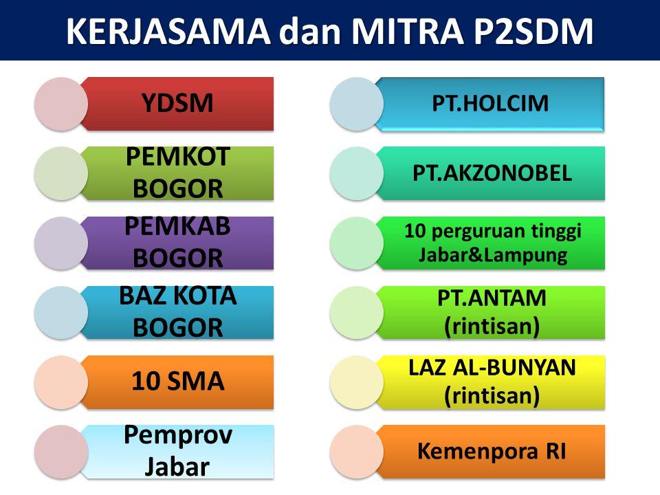 KERJASAMA dan MITRA P2SDM