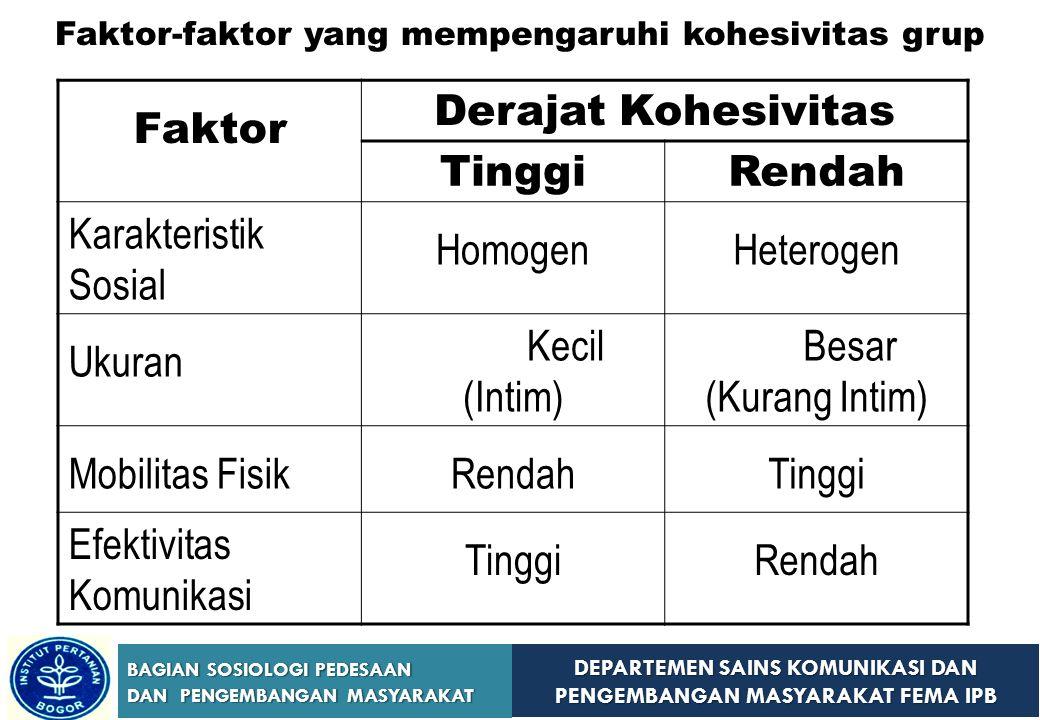 Faktor-faktor yang mempengaruhi kohesivitas grup
