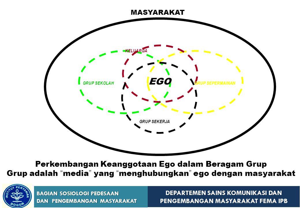 EGO Perkembangan Keanggotaan Ego dalam Beragam Grup