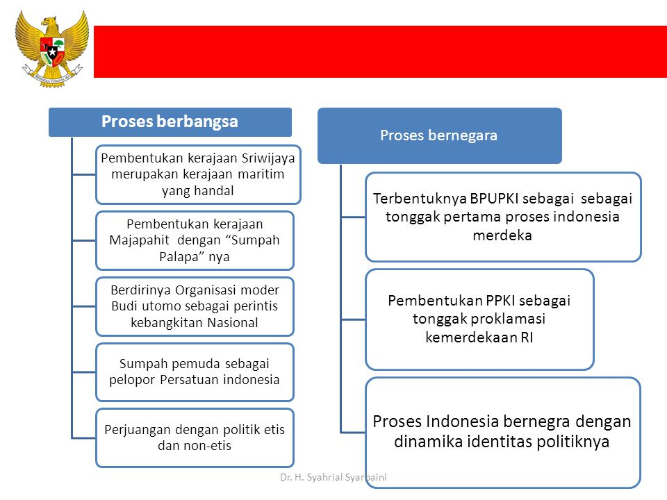 Proses Indonesia bernegra dengan dinamika identitas politiknya