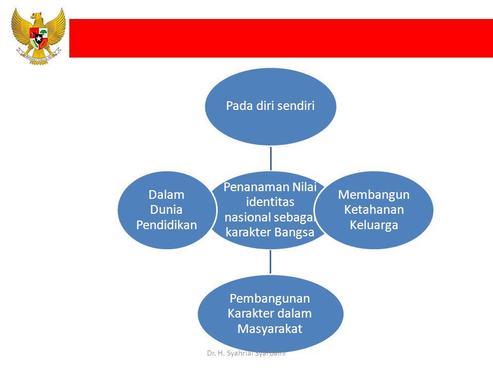 Penanaman Nilai identitas nasional sebagai karakter Bangsa