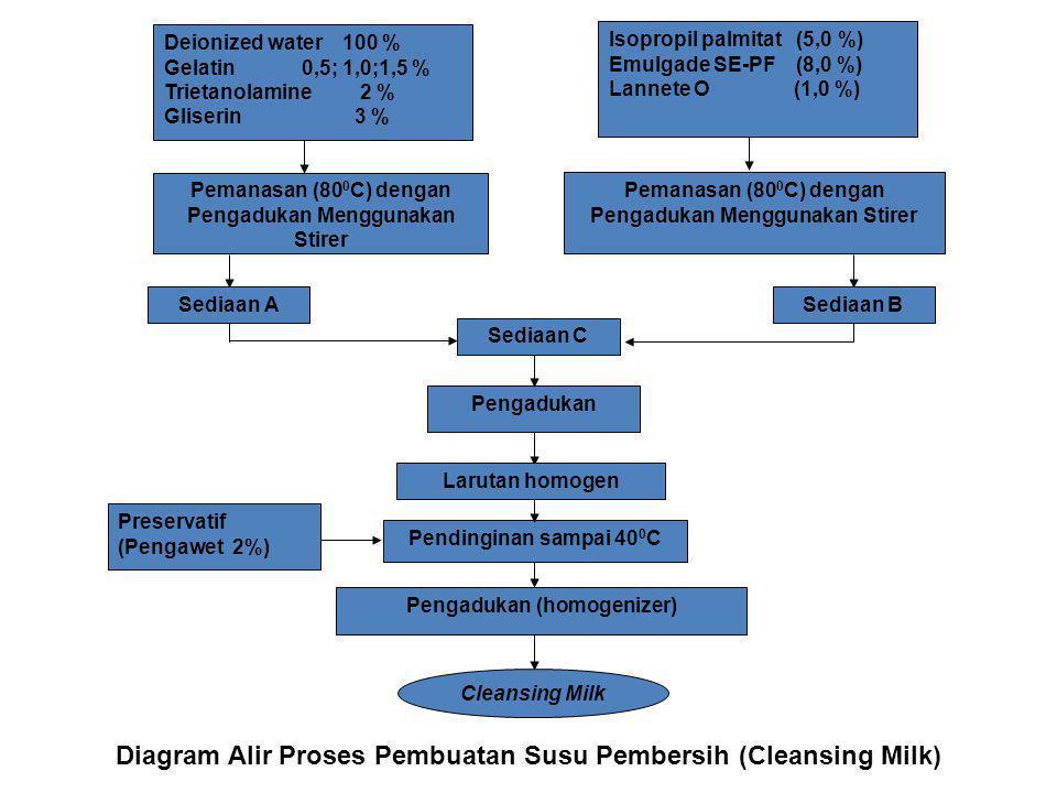 Diagram Alir Proses Pembuatan Susu Pembersih (Cleansing Milk)