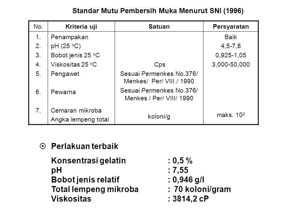 Standar Mutu Pembersih Muka Menurut SNI (1996)