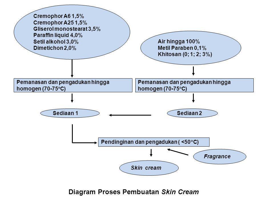 Diagram Proses Pembuatan Skin Cream