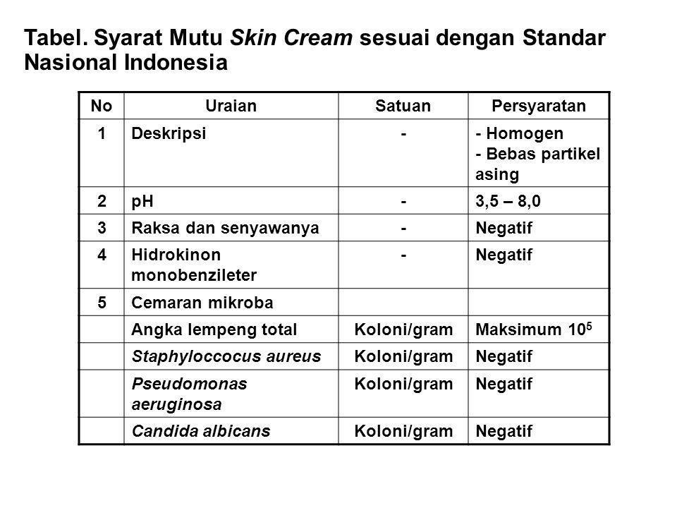 Tabel. Syarat Mutu Skin Cream sesuai dengan Standar Nasional Indonesia