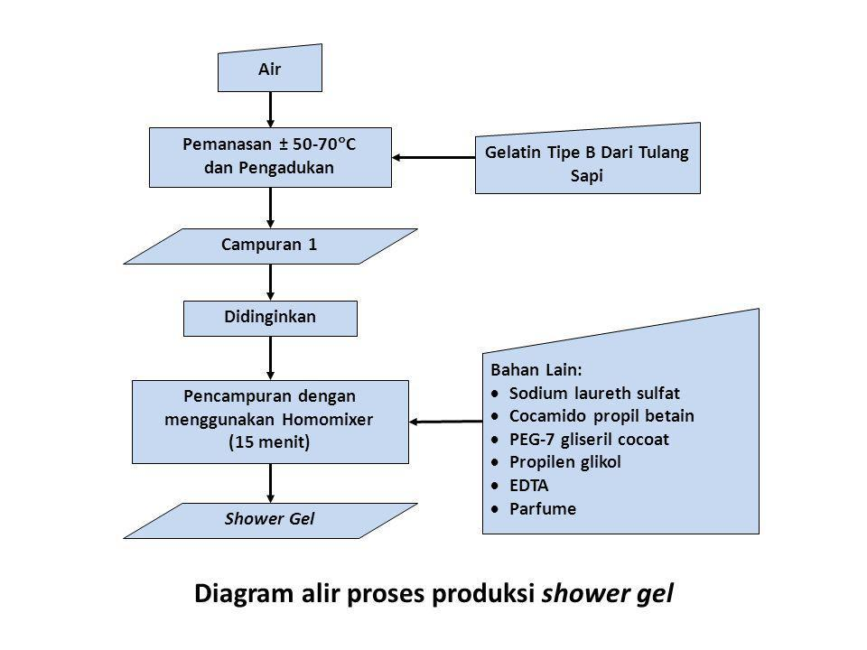 Diagram alir proses produksi shower gel