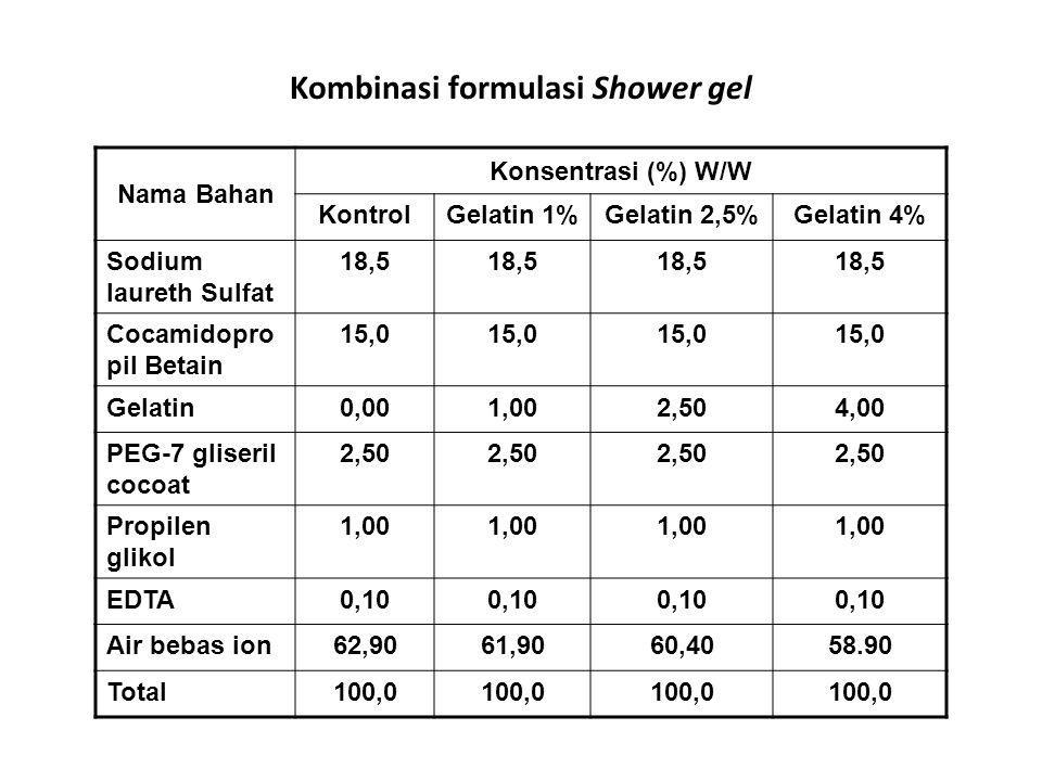 Kombinasi formulasi Shower gel