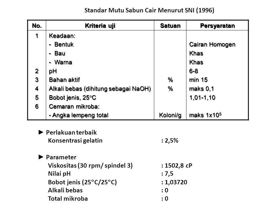 Standar Mutu Sabun Cair Menurut SNI (1996)