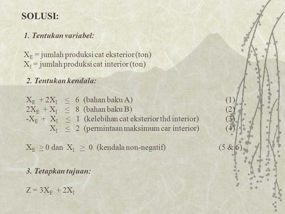 SOLUSI: 1. Tentukan variabel: XE = jumlah produksi cat eksterior (ton)