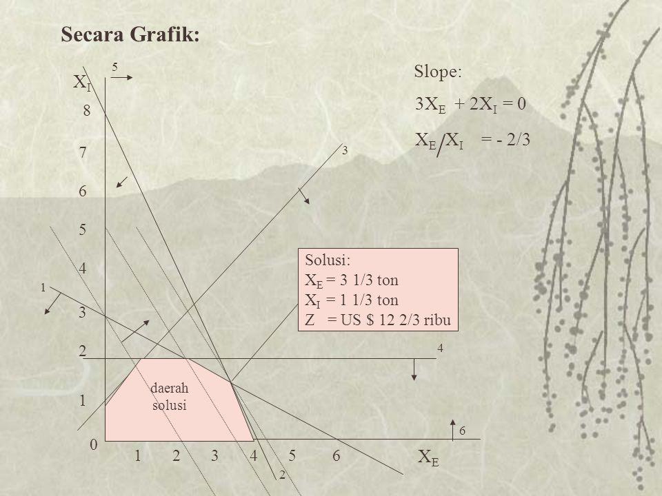 Secara Grafik: Slope: XI 3XE + 2XI = 0 XE/XI = - 2/3 XE 8 7 6 5