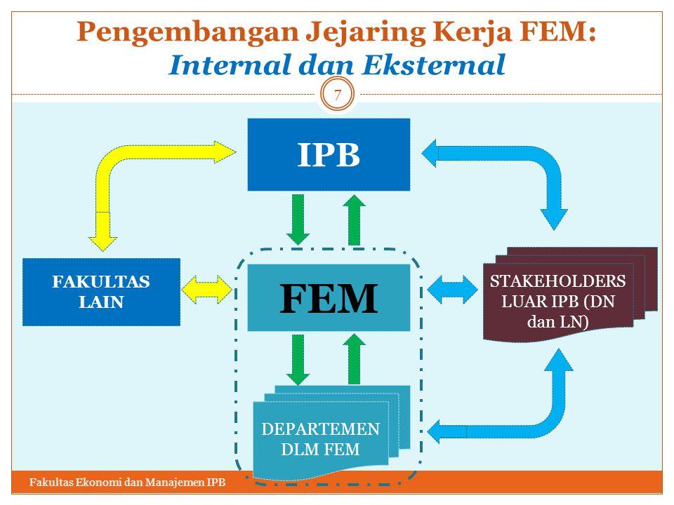 Pengembangan Jejaring Kerja FEM: Internal dan Eksternal