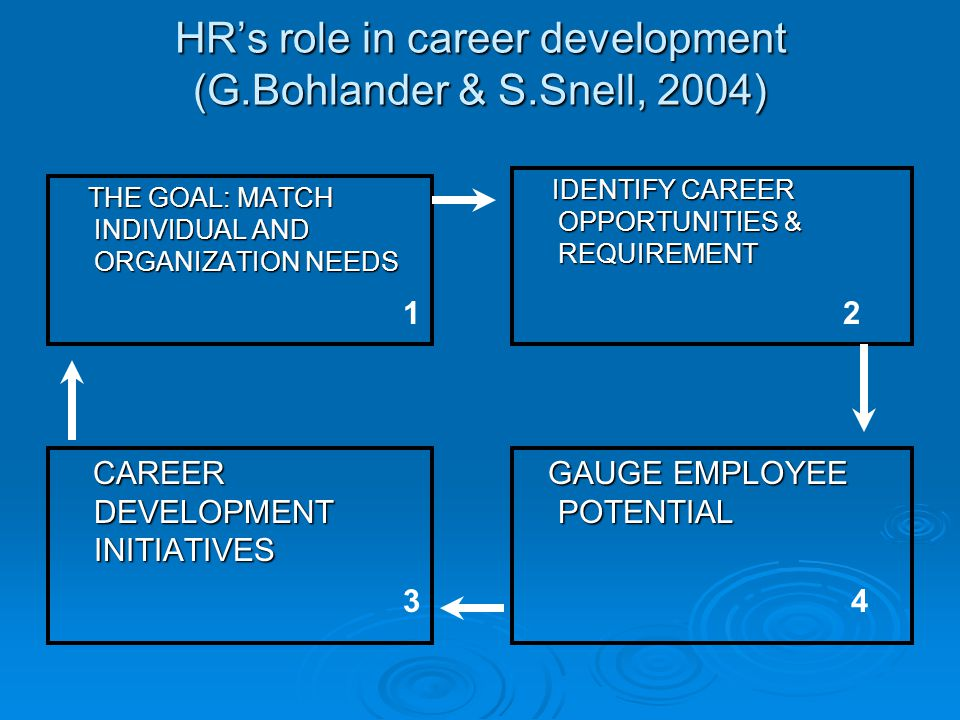 HR's role in career development (G.Bohlander & S.Snell, 2004)