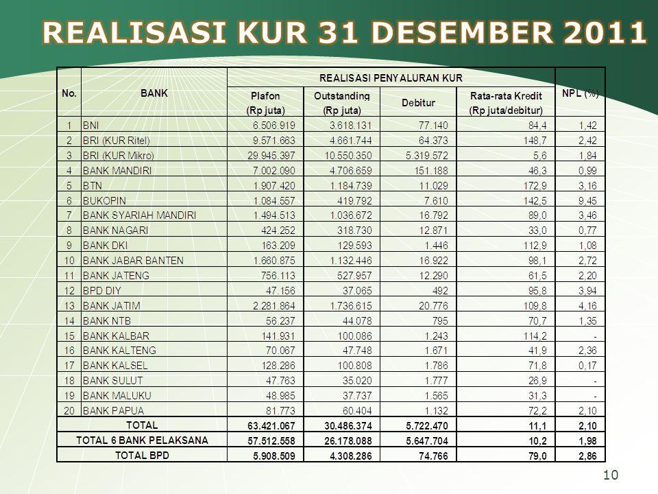 REALISASI KUR 31 DESEMBER 2011