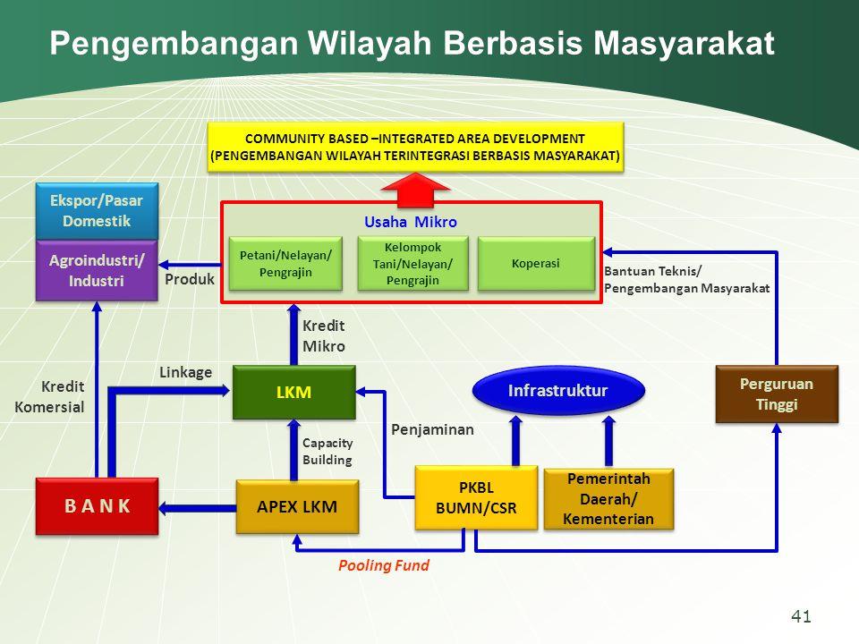 Pengembangan Wilayah Berbasis Masyarakat