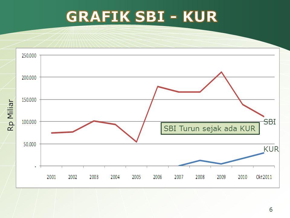 GRAFIK SBI - KUR Rp Miliar SBI SBI Turun sejak ada KUR KUR