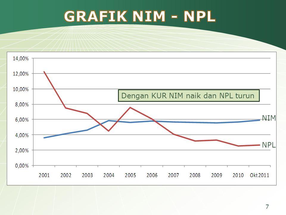 GRAFIK NIM - NPL Dengan KUR NIM naik dan NPL turun NIM NPL