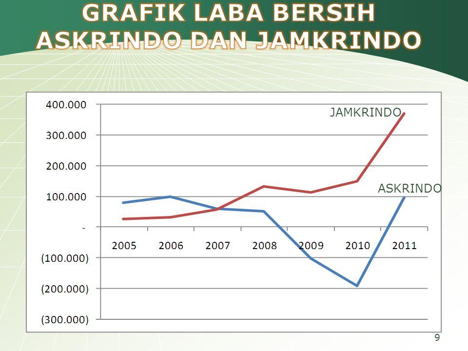 GRAFIK LABA BERSIH ASKRINDO DAN JAMKRINDO