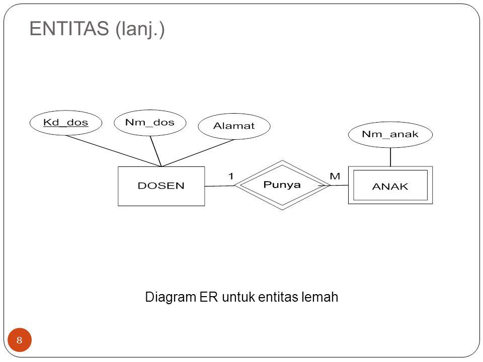 Diagram ER untuk entitas lemah