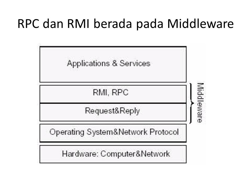 RPC dan RMI berada pada Middleware