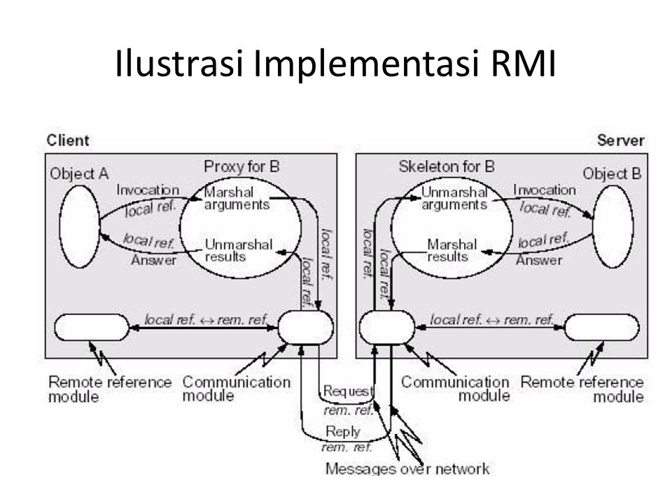 Ilustrasi Implementasi RMI