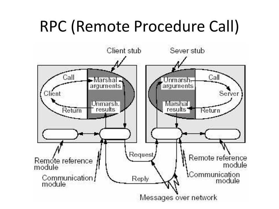 RPC (Remote Procedure Call)