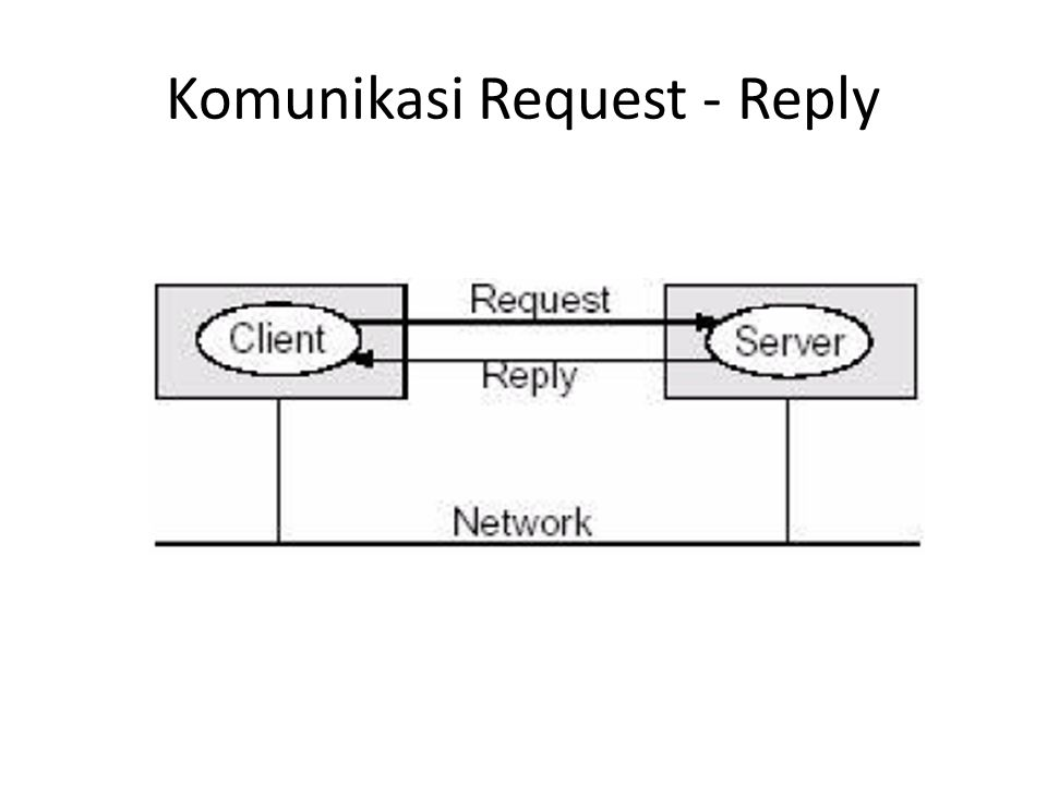Komunikasi Request - Reply