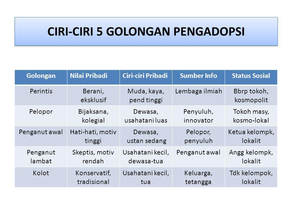 CIRI-CIRI 5 GOLONGAN PENGADOPSI