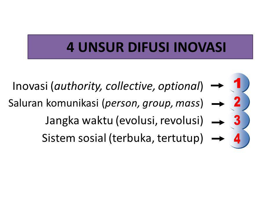 4 UNSUR DIFUSI INOVASI 1. Inovasi (authority, collective, optional) Saluran komunikasi (person, group, mass)