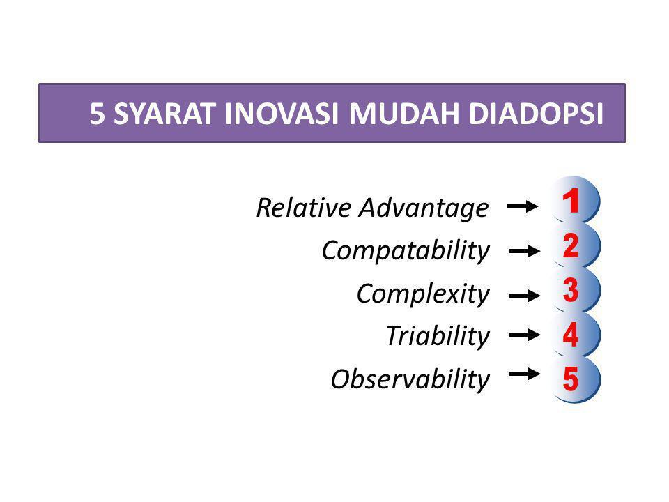 5 SYARAT INOVASI MUDAH DIADOPSI