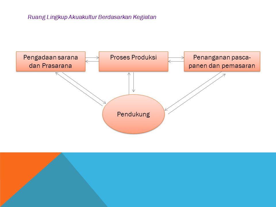 Pengadaan sarana dan Prasarana Proses Produksi