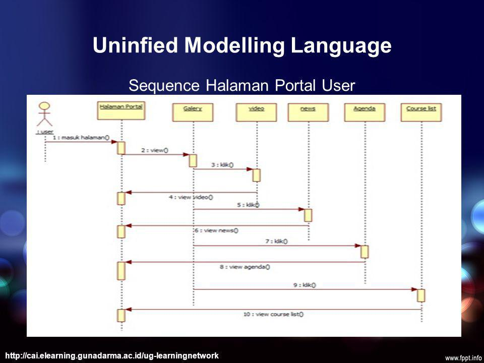 Uninfied Modelling Language
