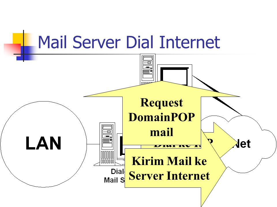 Mail Server Dial Internet