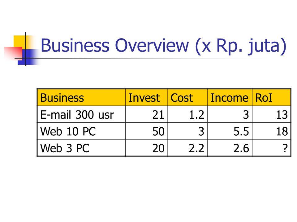 Business Overview (x Rp. juta)