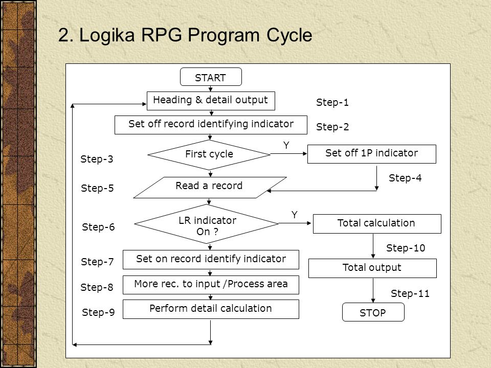 2. Logika RPG Program Cycle