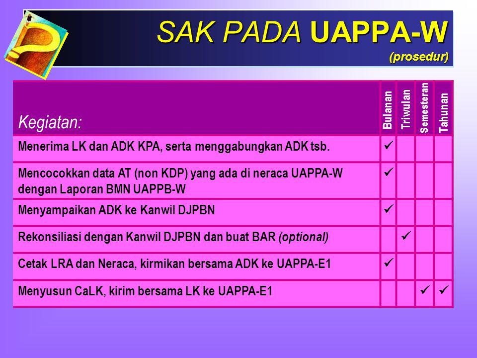 SAK PADA UAPPA-W (prosedur)
