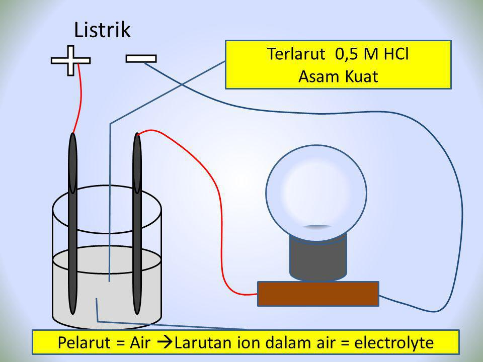 Pelarut = Air Larutan ion dalam air = electrolyte