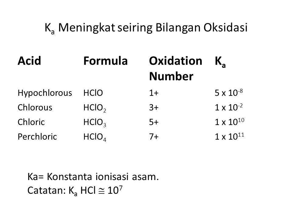 Ka Meningkat seiring Bilangan Oksidasi