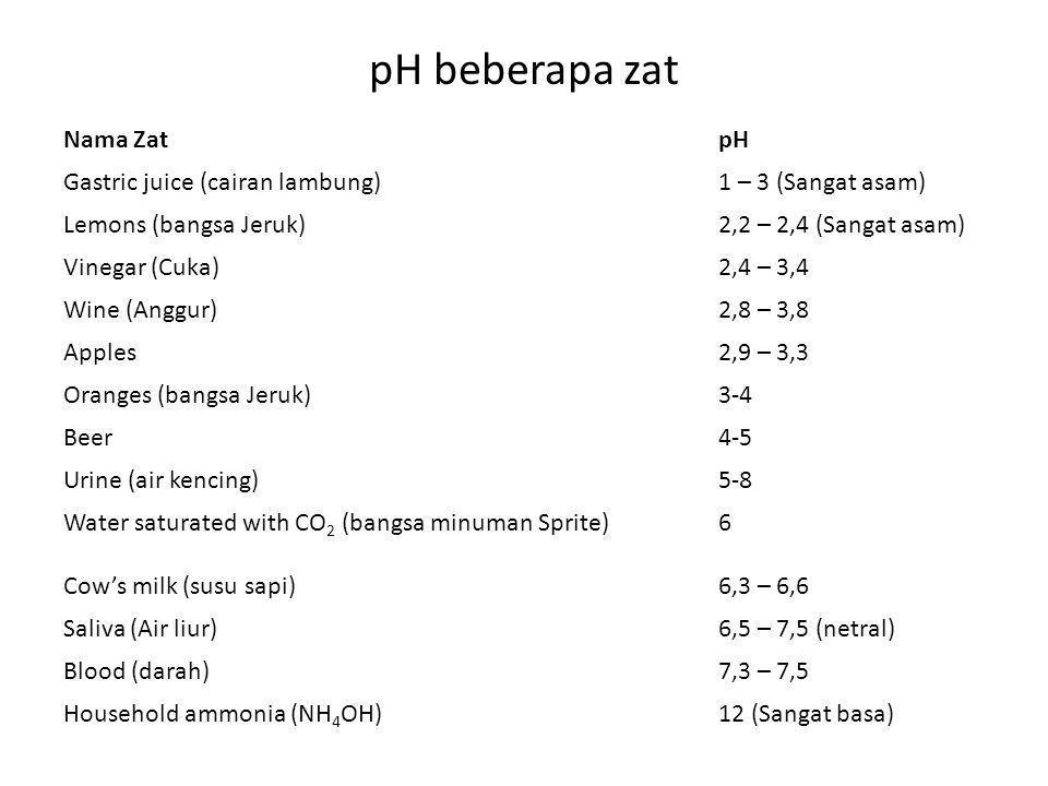 pH beberapa zat Nama Zat pH Gastric juice (cairan lambung)