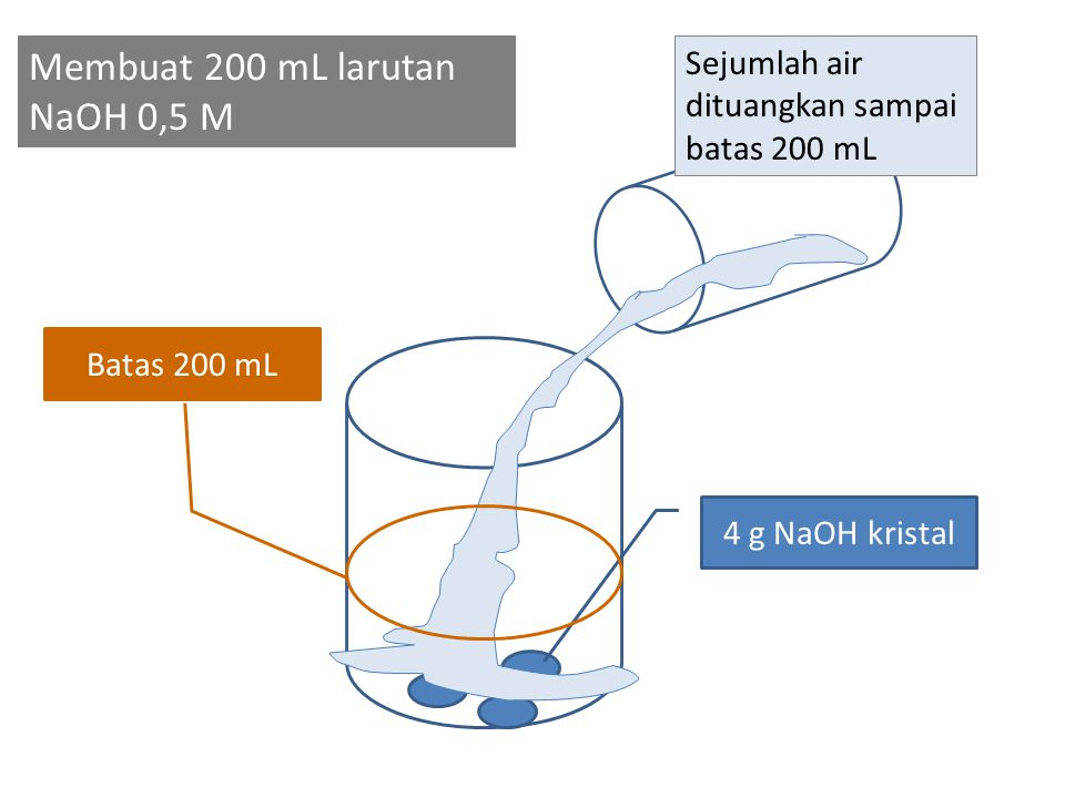 Membuat 200 mL larutan NaOH 0,5 M