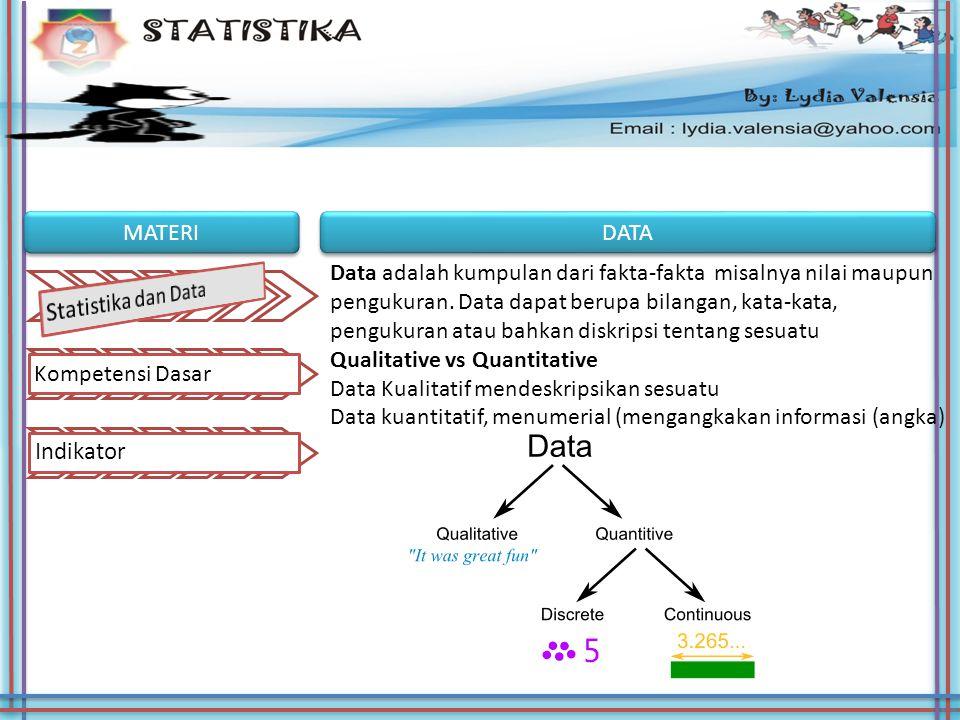 Indikator Statistika dan Data MATERI DATA Kompetensi Dasar