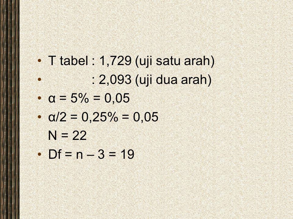T tabel : 1,729 (uji satu arah)