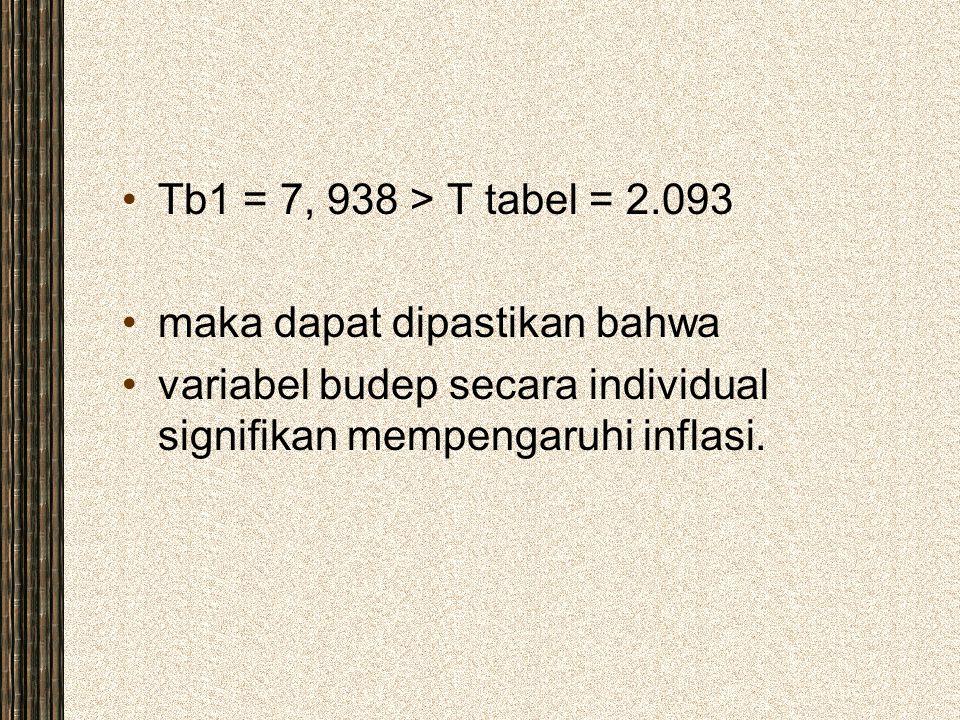 Tb1 = 7, 938 > T tabel = 2.093 maka dapat dipastikan bahwa.