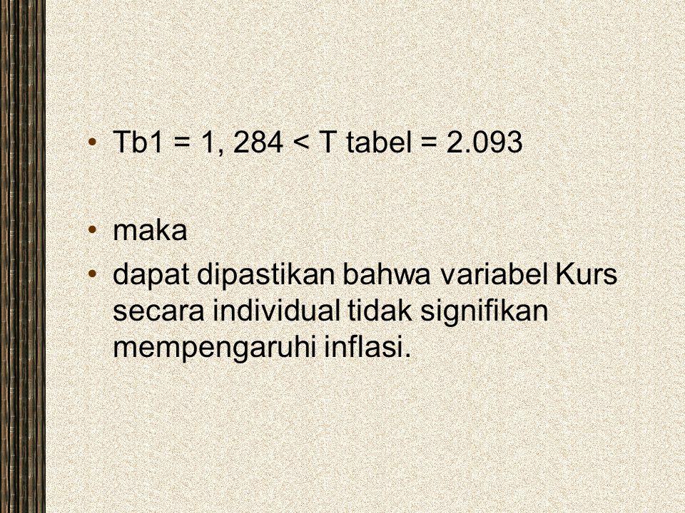 Tb1 = 1, 284 < T tabel = 2.093 maka.